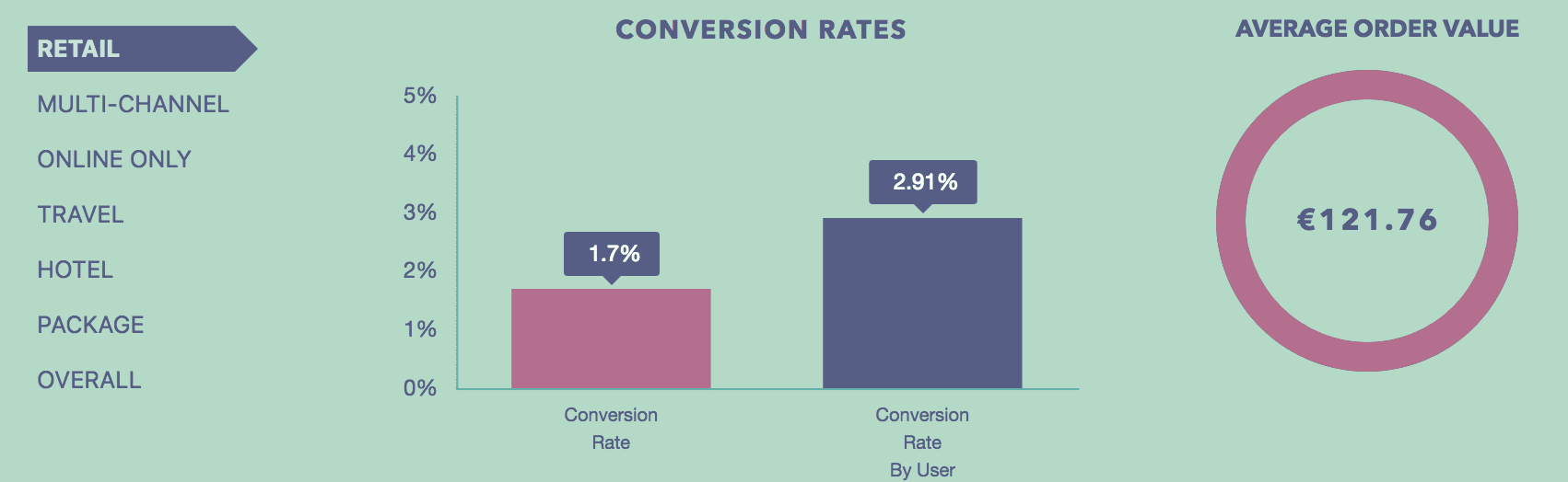 E-commerce conversion rates – how do yours compare?